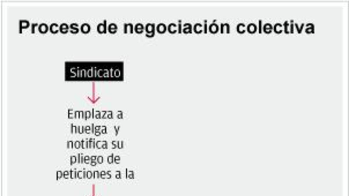 Puntos básicos en la negociación colectiva   IDC
