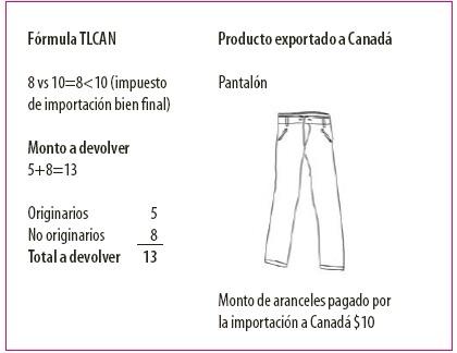 fórmula tlcan