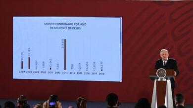 El presidente Andrés Manuel López Obrador presentó la cifra de impuestos condonados desde 2007 a 2018.