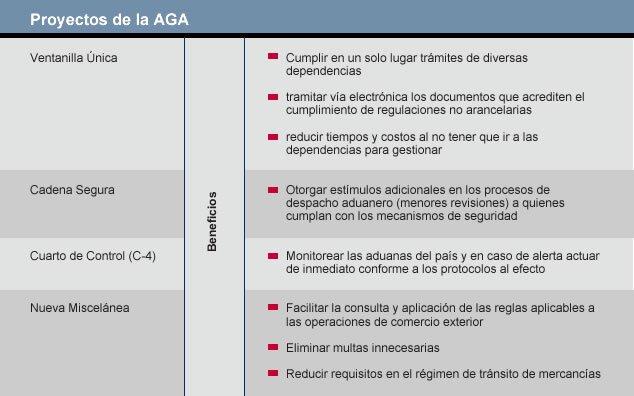 Proyectos de la AGA