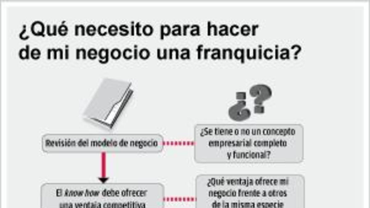 Franquicias Un Modelo De Negocio Rentable Idc