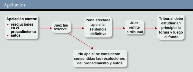Apelación (juridico 182)