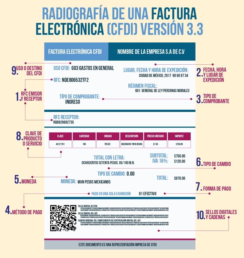 10 elementos esenciales para el CFDI 3.3 | IDC