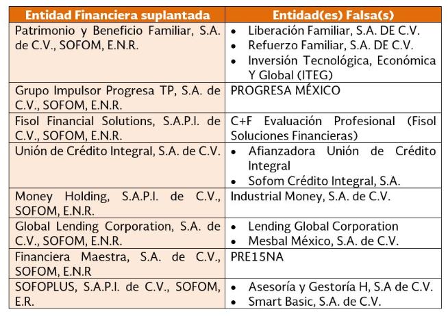 Estas son las entidades fraudulentas detectadas por la Condusef.