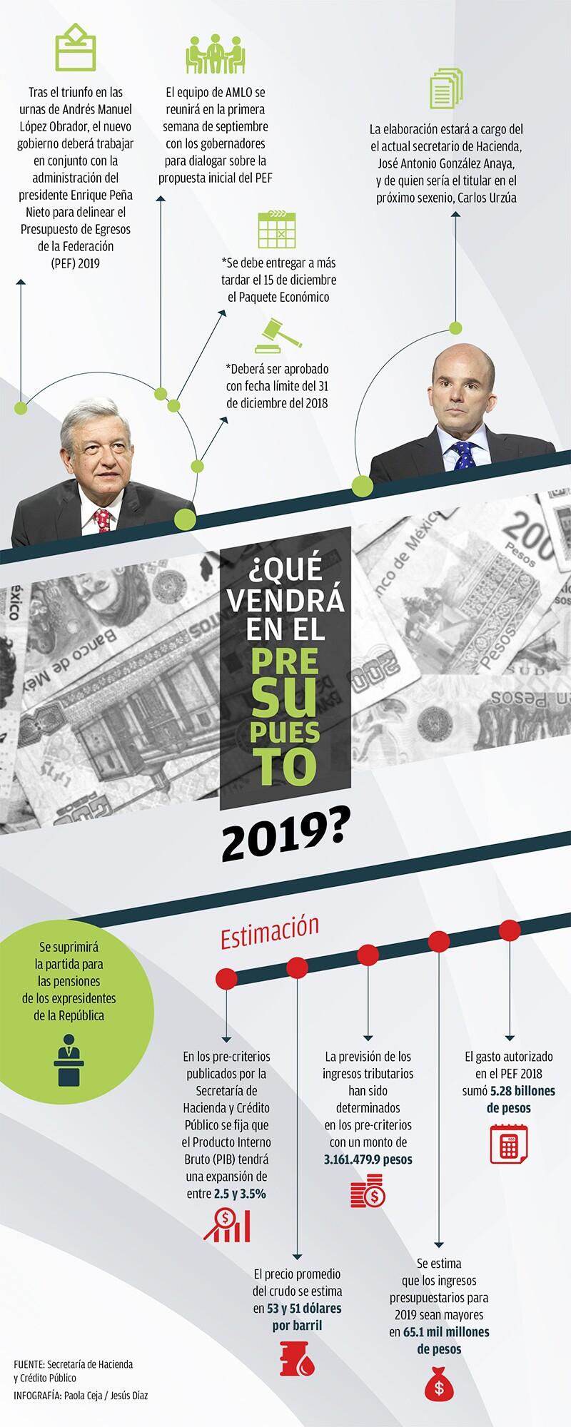 El nuevo gobierno realizará el Presupuesto de la Federación en conjunto con la actual administración.
