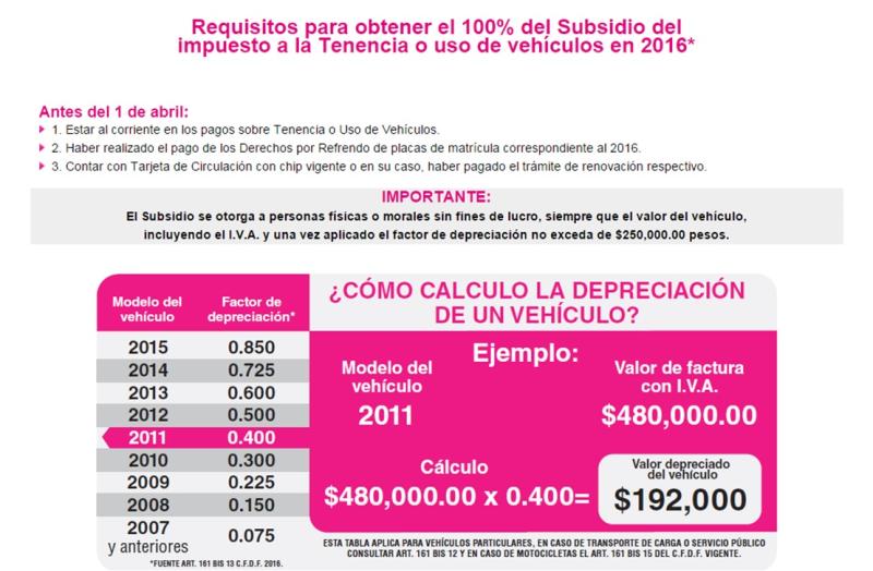 Pago De Tenencia Jalisco 2016 | pago refrendo distrito