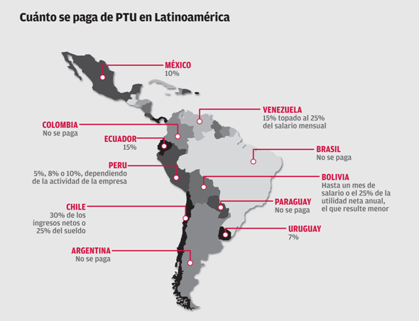 PTU en latinoaméricaok