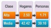 Clase baja, mayoritaria en México (Foto: Comunicación Social INEGI)